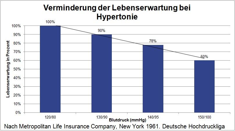 Lebenserwartung Hypertonie Bluthochdruck Verminderung