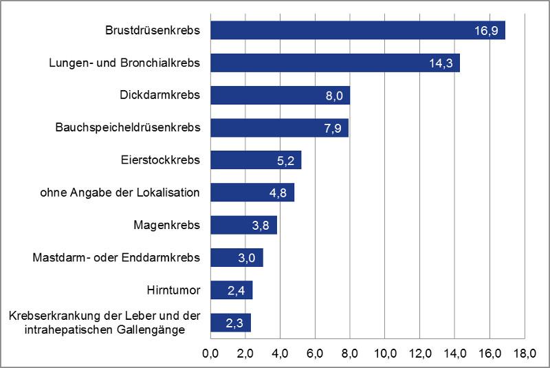 Die 10 häufigsten Krebserkrankungen bei Frauen (in Prozent)