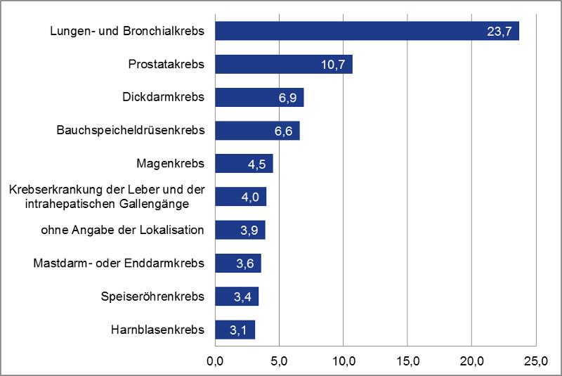 Die 10 häufigsten Krebserkrankungen bei Männern (in Prozent)