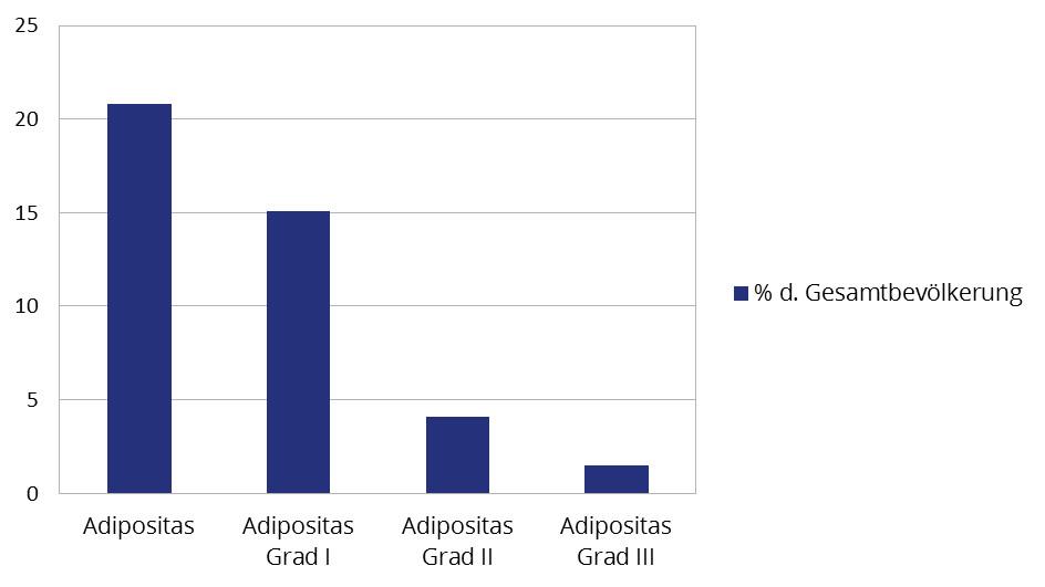Häufigkeitsverteilung von Adipositas und der jeweiligen Grade in Deutschland im Jahr 2008