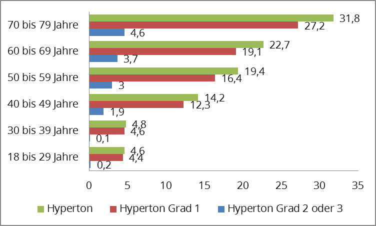 Verteilung von Bluthochdruckwerten* in Deutschland nach Altersgruppe im Jahr 2011 (in Prozent)