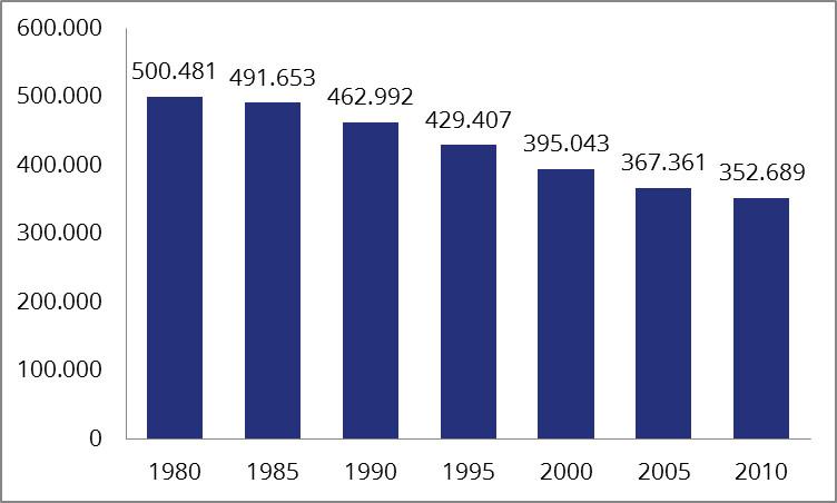 Todesfälle aufgrund von Herz-Kreislauf-Erkrankungen in Deutschland im Zeitraum von 1980 bis 2010 (Quelle: Statistisches Bundesamt)