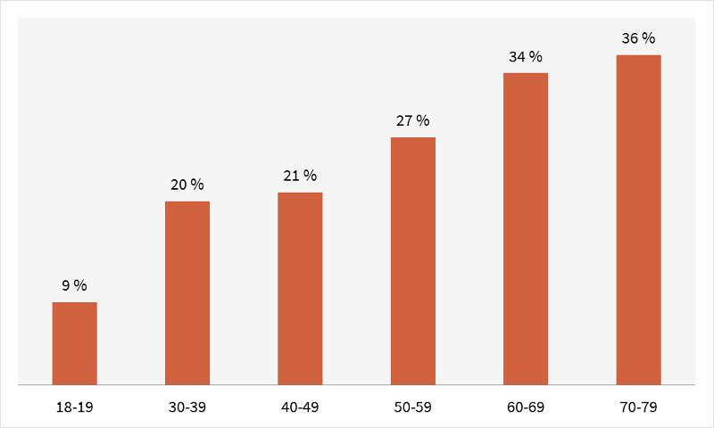 Statistik: Adipöse Menschen nach Altersgruppen