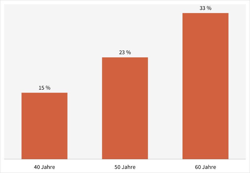 Statistik: Hypertonie (Bluthochdruck) nach Altersgruppen