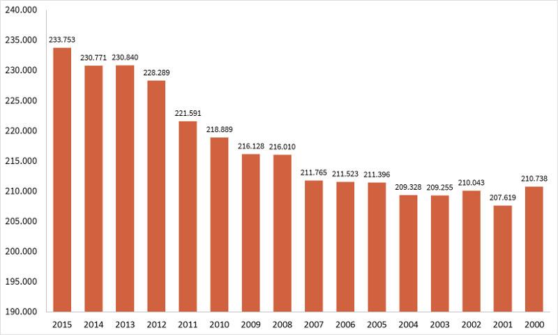 Jährliche Todesfälle aufgrund von Krebs* in Deutschland in den Jahren 2000 bis 2015