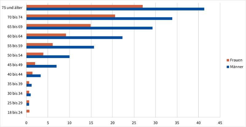 Statistik: Koronare Herzkrankheiten nach Alter und Geschlecht