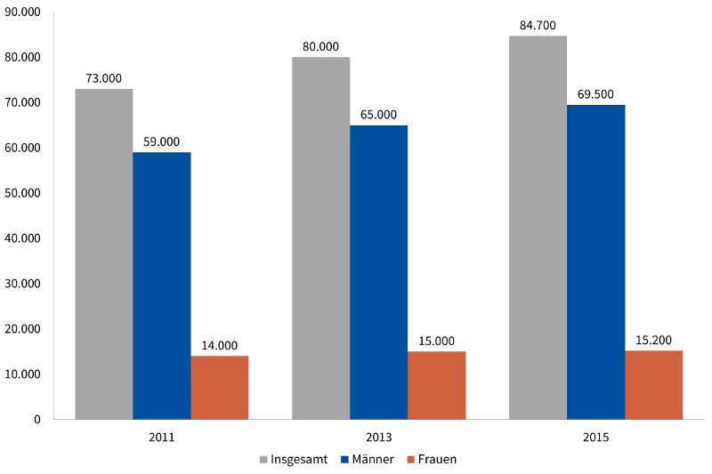 Statistik: Anzahl der HIV-Infizierungen 2011 bis 2015