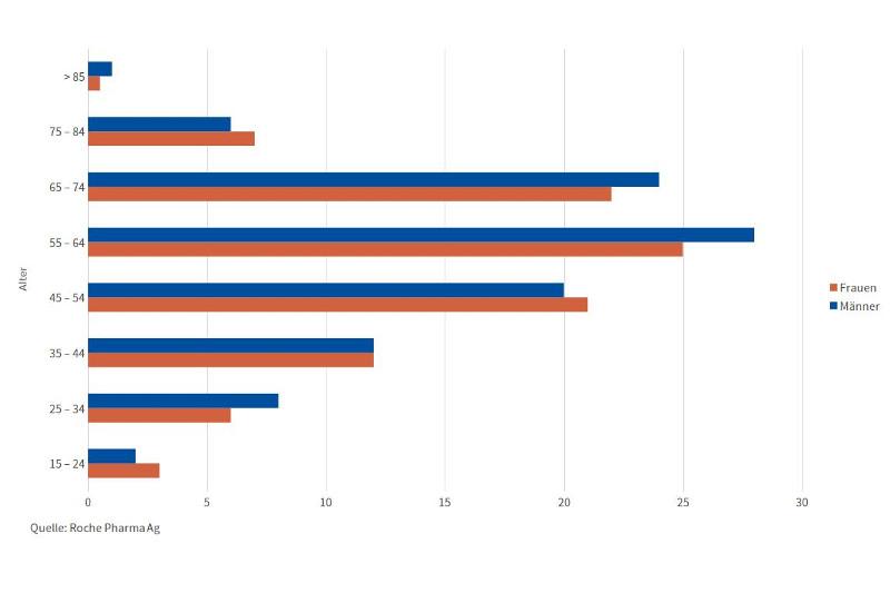 Statistik: Rheumatoide Athritis nach Alter und Geschlecht