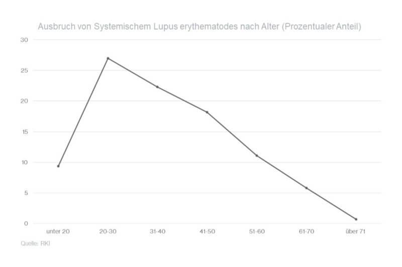 Grafik: Systemischer Lupus erythematodes nach Alter