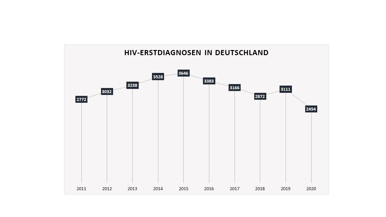 Erstdiagnosen HIV