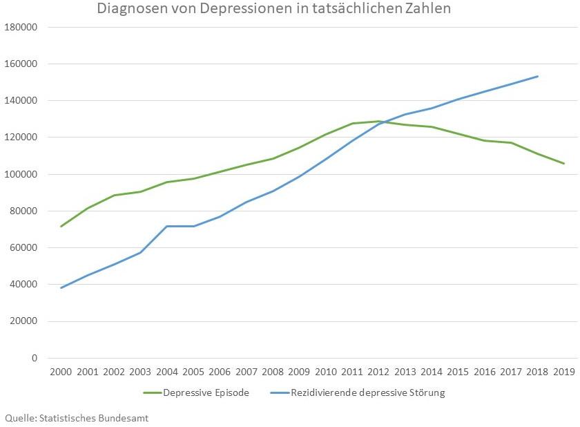 Statistik: Anzal der Diagnosen von Depressionen